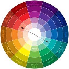 Схема № 1. Комплeментарное сочетание Комплиментарными, или дополнительными, контрастными, являются цвета, которые расположены на противоположных сторонах цветового круга Иттена. Выглядит их сочетание очень живо и энергично, особенно при максимальной насыщенности цвета.