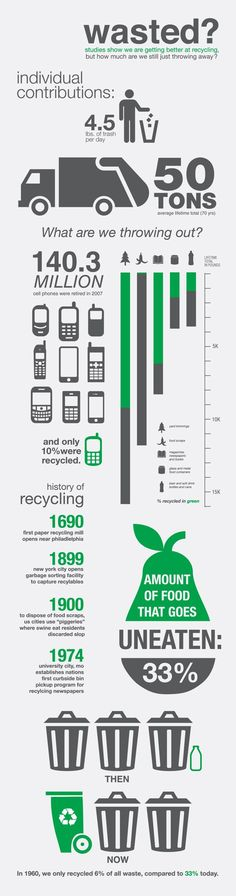 """Wasted?"" infographic - facts on recycling and waste by jake fyfe, via Behance"