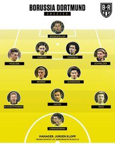 Football Tactics, Lewandowski, Champions League, Borussia Dortmund, Football Soccer
