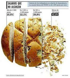 Salarios que no alcanzan / Jaime Serra #InfografiaSubjetiva