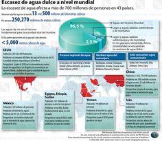 Escasez el agua dulce a nivel mundial. Infografía Environment, Image, Nature, World, Water Scarcity, Fresh Water