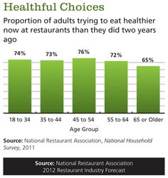 Proportion of adults trying to eat healthier at restaurants compared to two years ago