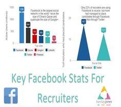 Key Facebook Stats For Recruiters http://www.barclayjones.com/blog/social-media-for-recruiters/key-facebook-stats-for-recruiters/
