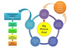 Identify And Prioritise Your Goals