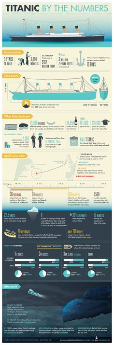 Titanic By the Numbers Infographic - History Channel.I wonder if the new future Titanic had these similar specs. Rms Titanic, Titanic History, Titanic Ship, Titanic Movie, Interesting History, Interesting Facts, History Channel, History Facts, History Quotes