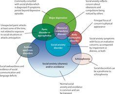 120 Understanding Psychopathology Ideas Psychology Abnormal Psychology Disorders