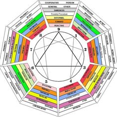 enneagrams Enneagram Type One, Enneagram Types, Enfj, Mbti, Self Discovery, Personality Types, Change, Sacred Geometry, Coaching