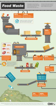 FOOD WASTE // Great infographic breaking down how food waste happens, and just how much there is. // Image created by CNN // #sustainableadvertising