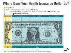 Healthcare Dollar - where does health insurance spending go?