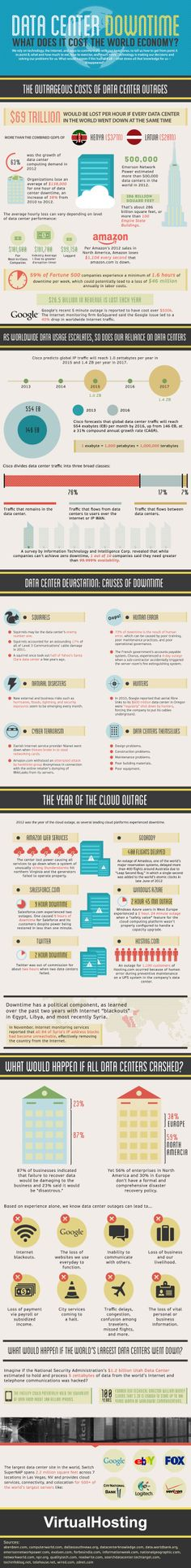 The outrageous costs of data center downtime -- a nifty infographic loaded with facts, figures and trivia