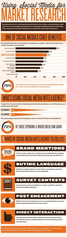 Using social media for market research #infographic