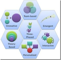 Instructional Design is the process by which instruction is enhanced through the process of learning needs analysis and the development of learning Educational Psychology, Educational Technology, Instructional Technology, Teachers Aide, Teacher Tools, What Is Instructional Design, Curriculum Design, Learning Theory, Innovation