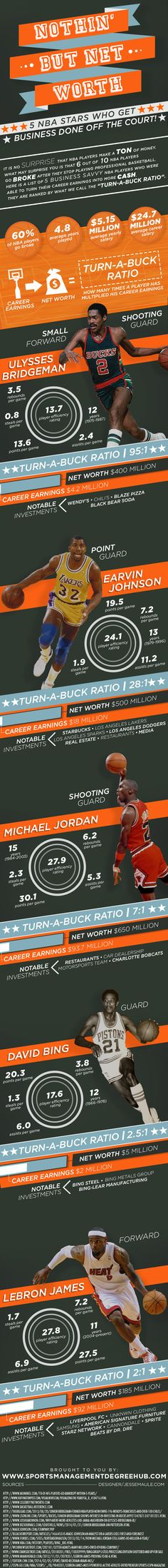 7 NBA Stars Who Get Business Done Off the Court!