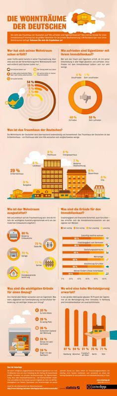 Träume der Deutschen zum Thema Wohnen und Immobilien