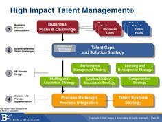 Why People Management is Replacing Talent Management | Josh Bersin | Pulse | LinkedIn