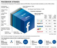 Facebook Stakes – Graphic of the Day    Today's graphic looks at the ownership breakdown of Facebook. These ownership percentages may change due to factors such as what options are exercised and when.