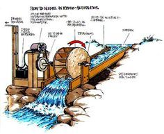 Model diagram of Small Hydroelectric power plant Renewable Energy, Solar Energy, Solar Power, Wind Power, Water Wheel Generator, Water Turbine, Hydro Systems, Get Off The Grid, Hydroelectric Power