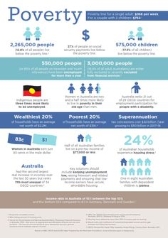 ACOSS Infographic on poverty in Australia http://www.acoss.org.au/policy/poverty/