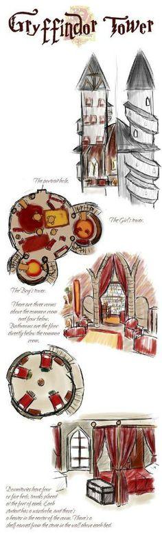 Gryffindor Tower sketched diagram