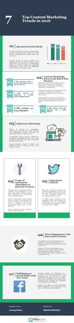 Content marketing trends in 2016 which are going to rule the arena with the help of infographic for marketers to take better decision. Influencer Marketing, Content Marketing, Digital Marketing, Social Media Tips, Infographic, Facts, Twitter, Trends, Top