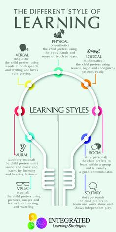 "Learning Styles: Why ""One Size Fits All"" Doesn't Work - Integrated Learning Strategies - - Learning Styles: Why ""One Size Fits All"" Doesn't Work – Integrated Learning Strategies Parenting Advice & Tips Lernstile: Warum ""Einheitsgröße"" nicht funktioniert Learning Tips, Higher Learning, Teaching Strategies, Kids Learning, Teaching Resources, Learning Quotes, Learning How To Learn, Learning Styles Activities, Adult Learning Theory"