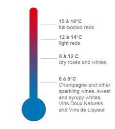 Temperature - Serving wine - Wine is simple - Vins de France