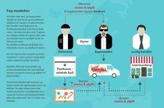 FØDEVAREFUSK. GRAFIK Sådan foregår afgiftssvindel med fødevarer | EU VALG | DR D. 20/5 2014