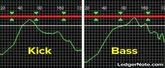 Finding the sweet spot in your kick drum and bass fundamental frequencies.