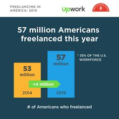 🇺🇸 workforce freelanced last year? Find out the facts in the annual study from + Career Path, Did You Know, Entrepreneur, Study, Facts, American, Life, Studio, Studying