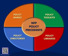 170 Policy Ideas In 2021 Program Evaluation Theory Of Change Change Management