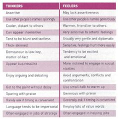 Jung: Thinkers (T) vs. Feelers (F)  These are generalizations. I am a strong thinker and align more with some of the feeler characteristics here, namely being diplomatic.