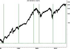 I 90 giorni d'oro di S&P500 - ITForum News