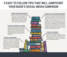 If you don't know how to use social media in your book marketing, you will surely be left behind. Here are 5 that will jumpstart your social media campaign. Market One, Media Campaign, Self Publishing, Social Media Marketing, Helpful Hints, Knowing You, Budgeting, Writer, Facts