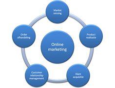 Basisboek Online Marketing. Spreker Berend Sikkenga (online communicatie & social PR) was initiatiefnemer van dit boek en co-auteur.