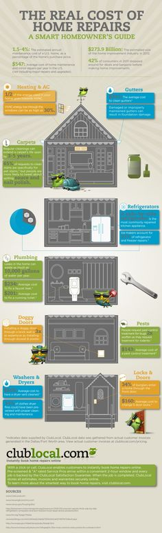 The Real Cost of Home Repair: A Smart Homeowner's Guide Infographic
