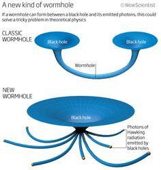Wormhole Entanglement Solves Black Hole Paradox by Jacob Aron WORMHOLES – tunnels through space-time that connect black holes – may be a consequence of the bizarre quantum property called entanglement. The redefinition would resolve a pressing paradox that you might be burned instead of crushed, should you fall into a black hole.