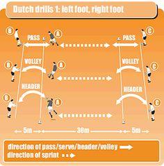 Dutch drills 1:left foot, right foot