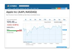 Apple Stock Quote Roger44 Replies To Uk100 Ftse 100 Index Of Uk Listed Shares .