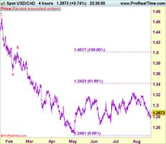 Commerce Concept: USD/CAD - Promote at 1.2960 - http://worldwide-finance.net/analysis/commerce-concept-usdcad-promote-at-1-2960-2