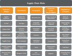Matrix of Global Supply Chain Risks Supply Chain Management, Risk Management, Business Management, Project Management, Supply Chain Logistics, Strategy Map, Fulfillment Services, Global Supply Chain, Labor Law