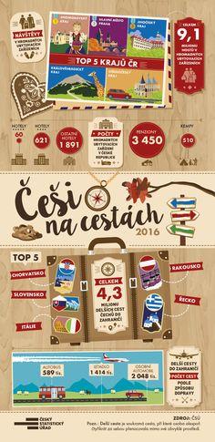 Podívejte se na údaje o tom, kam a jak Češi nejvíce cestují.