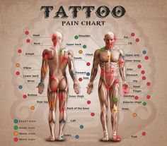 Wondering how much that next tattoo will hurt? A tattoo enthusiast website has developed a pain-o-meter and pain chart to help the soon-to-be-tattooed gauge how much pain they are in for. As expected, tattoos on the head and face won't feel very good. #tattooinfo