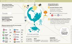 Colombia reduciría 20% su emisión de CO2