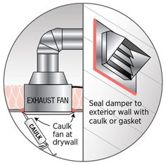 Seal The Box To Ceiling Gypsum Board And Around Exhaust Duct With Caulk Kitchen Fan