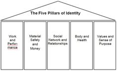 Counseling - The 5 Pillars of Identity: A Gestalt Therapy technique used for measuring satisfaction in different areas of your life - shade the pillars to indicate your level of satisfaction in each area Mental Health Counseling, Counseling Psychology, School Psychology, Psychology Studies, Therapy Worksheets, Therapy Activities, Counseling Activities, School Counseling, Gestalt Therapy
