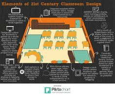 Elements of 21st Century Classroom Design | Piktochart Infographic Editor