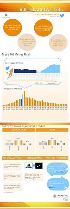 La carrera de 100 metros en Londres 2012 en Twitter #infografia #infographic #socialmedia