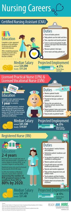 nursing careers infographic, lpn, cna, rn, lvn registered nurse - median salary, projected employment numbers for education level