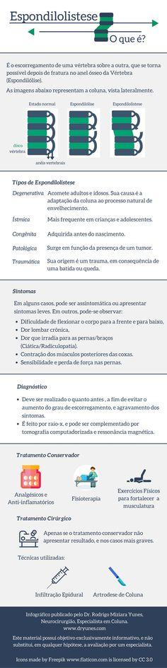 [Infográfico] Você sabe o que é Espondilolistese? Saiba quais os sintomas e tratamentos para esta doença da coluna. Acesse: http://www.dryunes.com/doencas-da-coluna/espondilolistese/