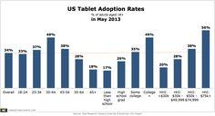 Pew-US-Tablet-Adoption-Rates-in-May-2013-Jun2013